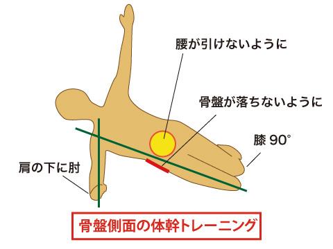 骨盤側面の体幹トレーニング
