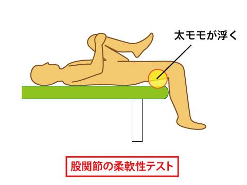 股関節の柔軟性テスト