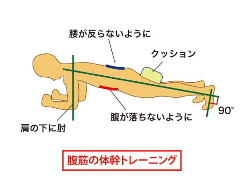 骨盤のトレーニング