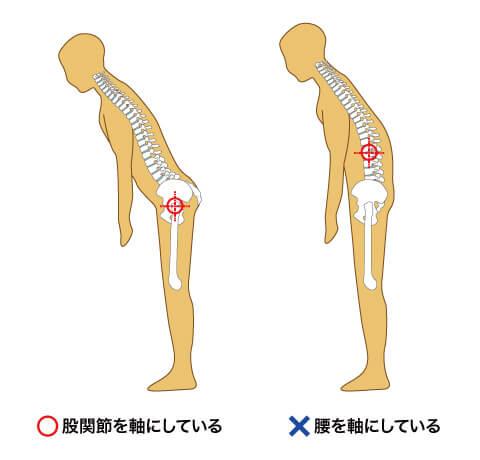 前かがみの腰痛